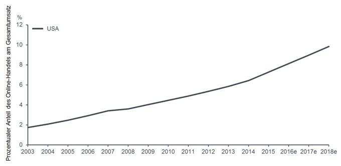 Grafik 2: Unaufhörlicher Umsatzanstieg im E-Commerce
